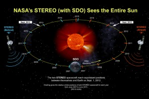 ST_equidistant_orbit